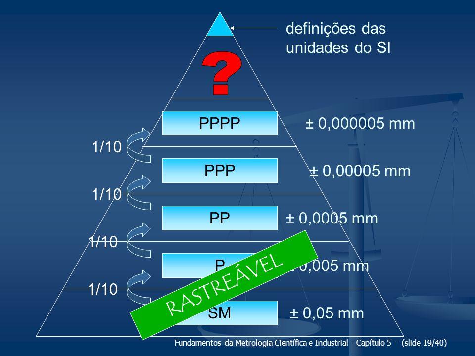 RASTREÁVEL definições das unidades do SI PPPP ± 0,000005 mm 1/10 PPP