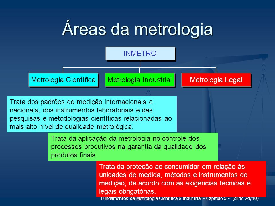 Áreas da metrologia