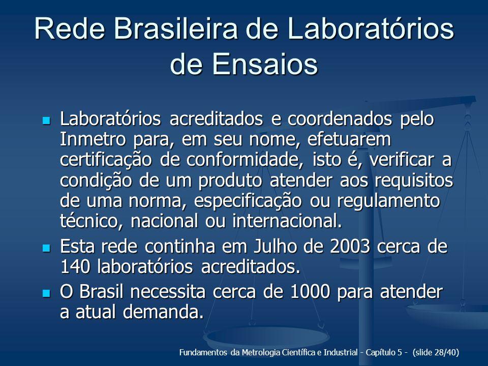 Rede Brasileira de Laboratórios de Ensaios