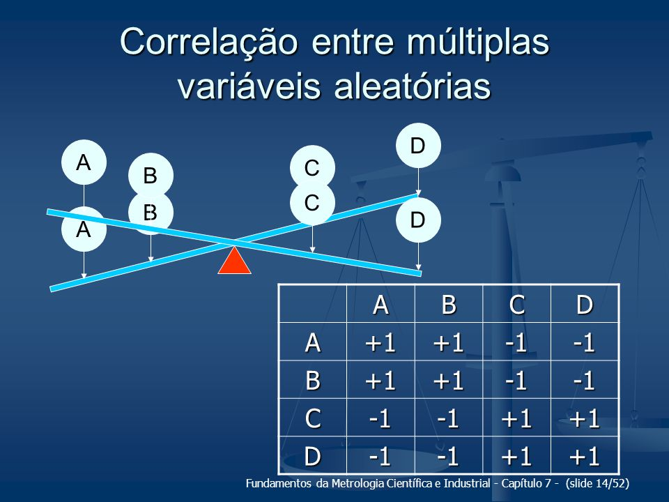 Correlação entre múltiplas variáveis aleatórias
