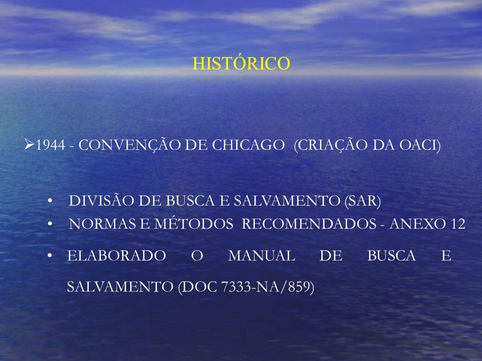 HISTÓRICO 1944 - CONVENÇÃO DE CHICAGO (CRIAÇÃO DA OACI)
