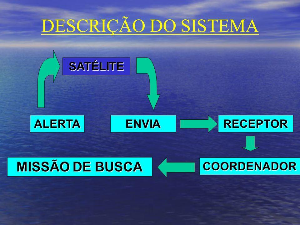 DESCRIÇÃO DO SISTEMA MISSÃO DE BUSCA SATÉLITE ALERTA ENVIA RECEPTOR