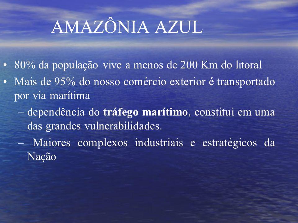 AMAZÔNIA AZUL 80% da população vive a menos de 200 Km do litoral