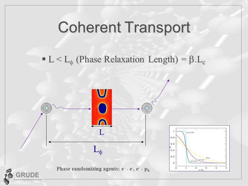 Coherent Transport L < L (Phase Relaxation Length) = .Lc L L
