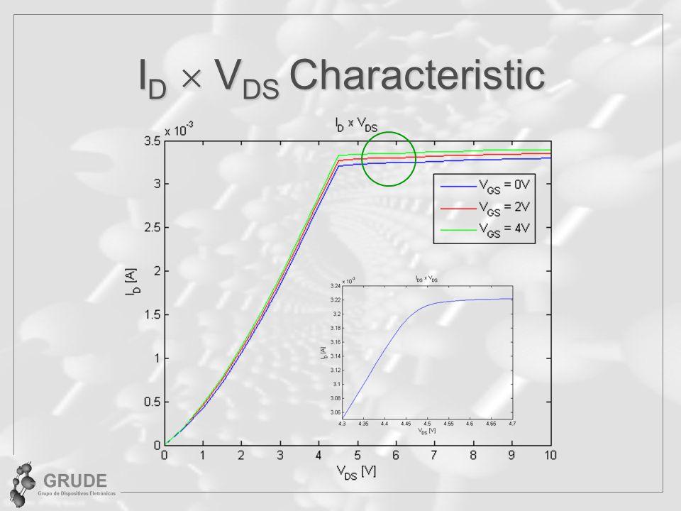 ID  VDS Characteristic