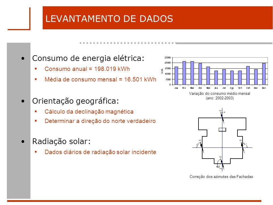 LEVANTAMENTO DE DADOS Consumo de energia elétrica: