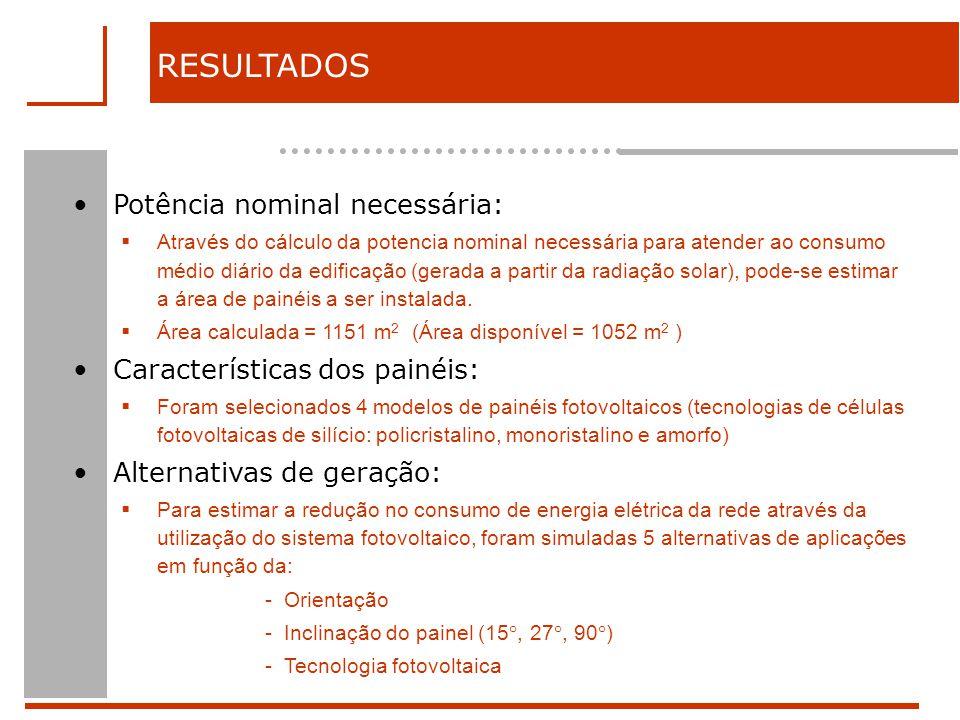 RESULTADOS Potência nominal necessária: Características dos painéis: