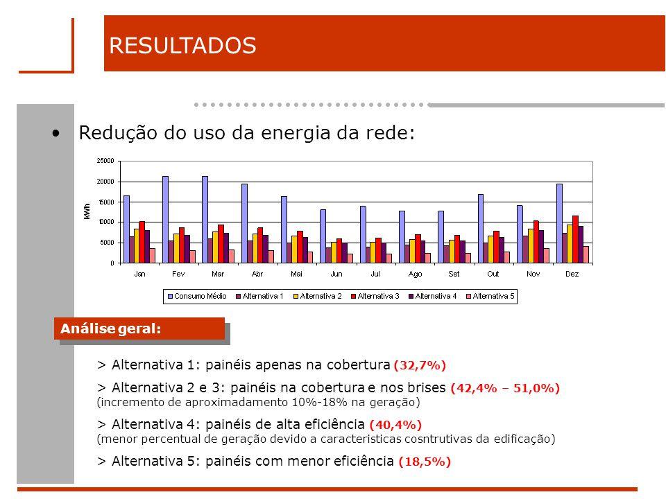 RESULTADOS Redução do uso da energia da rede: Análise geral: