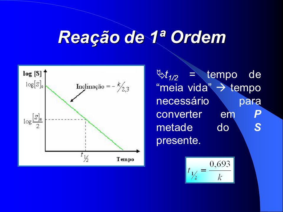 Reação de 1ª Ordem t1/2 = tempo de meia vida  tempo necessário para converter em P metade do S presente.