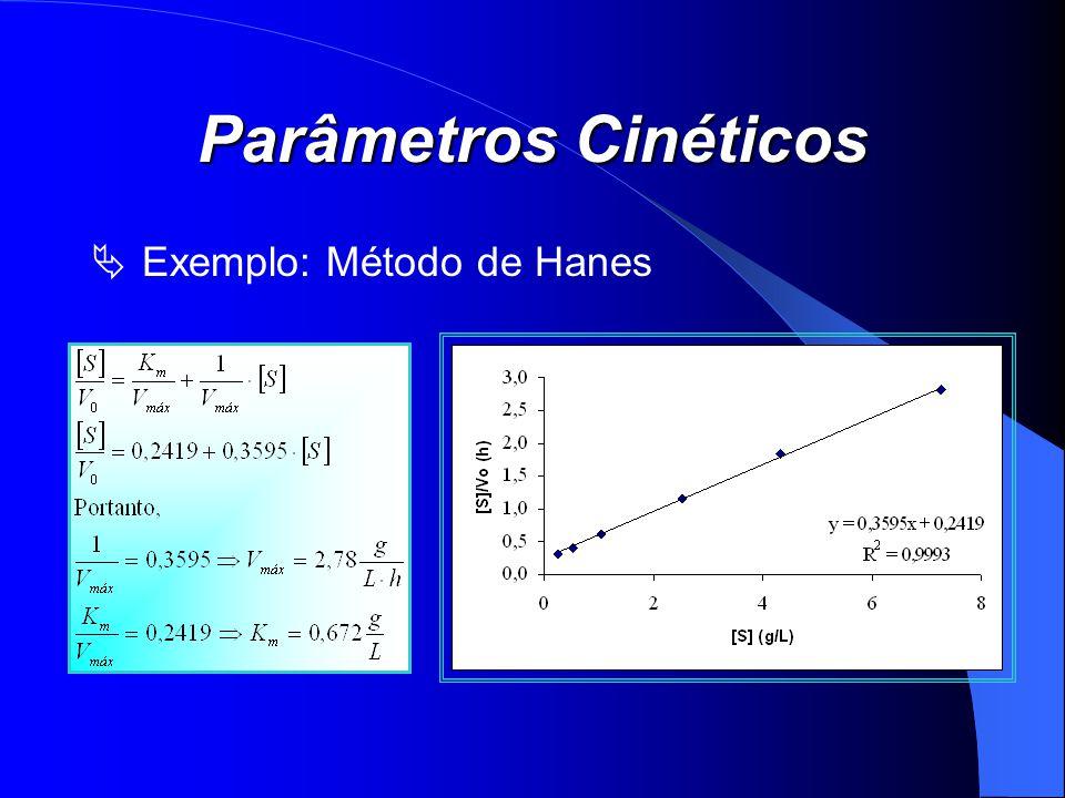 Parâmetros Cinéticos Exemplo: Método de Hanes