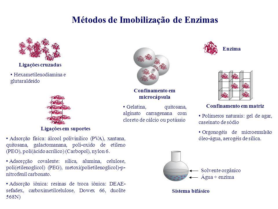 Confinamento em microcápsula Confinamento em matriz