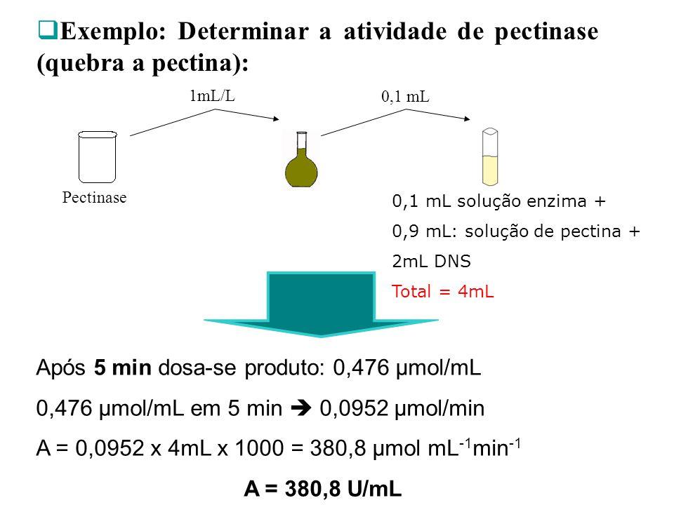 Exemplo: Determinar a atividade de pectinase (quebra a pectina):