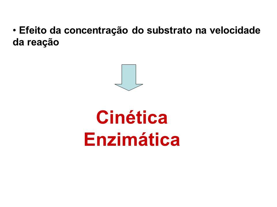 Efeito da concentração do substrato na velocidade da reação