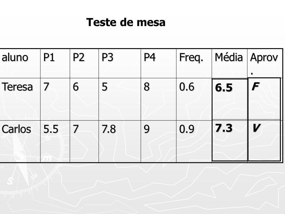 Teste de mesa aluno. P1. P2. P3. P4. Freq. Média. Aprov. Teresa. 7. 6. 5. 8. 0.6. Carlos.