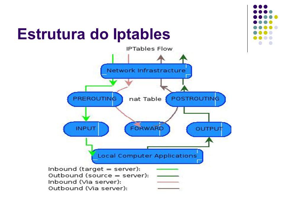 Estrutura do Iptables