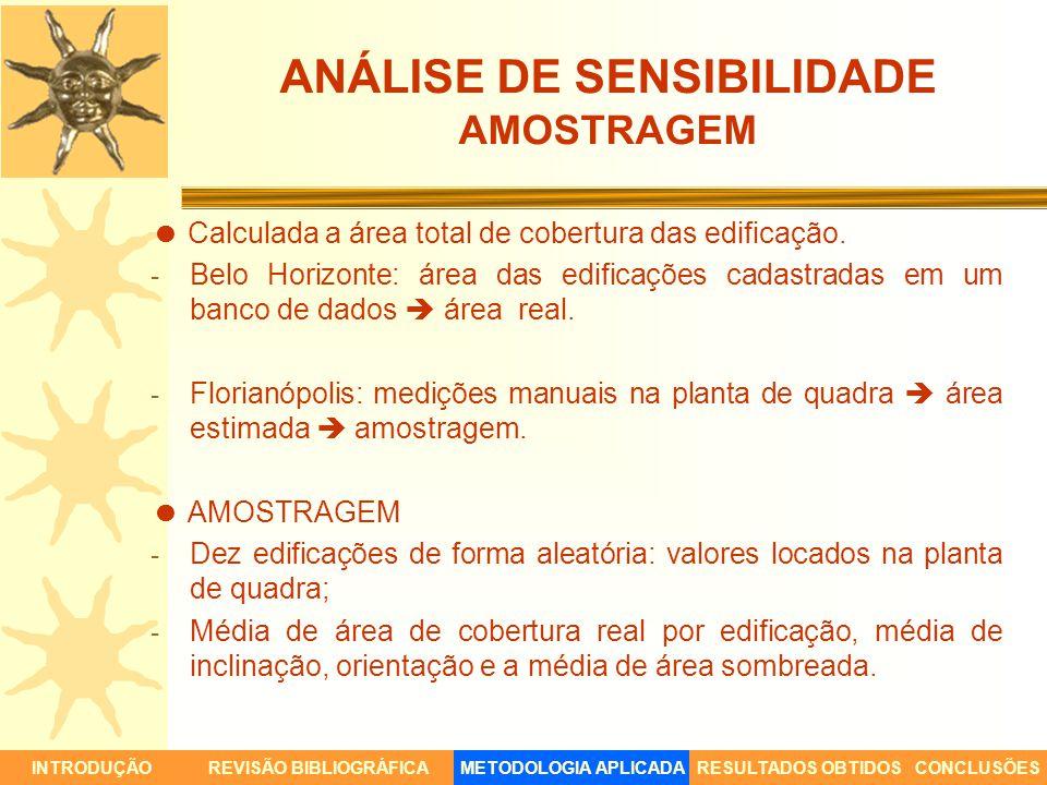 ANÁLISE DE SENSIBILIDADE AMOSTRAGEM