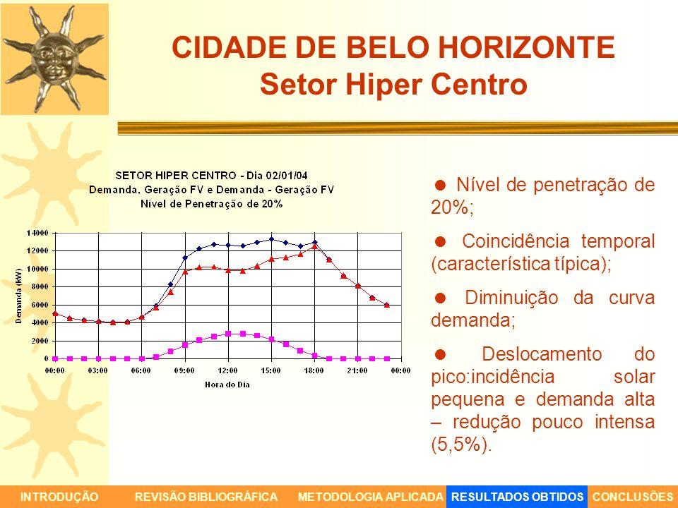 CIDADE DE BELO HORIZONTE Setor Hiper Centro