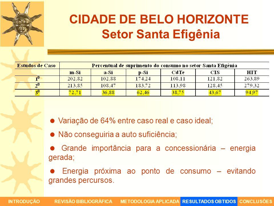 CIDADE DE BELO HORIZONTE Setor Santa Efigênia