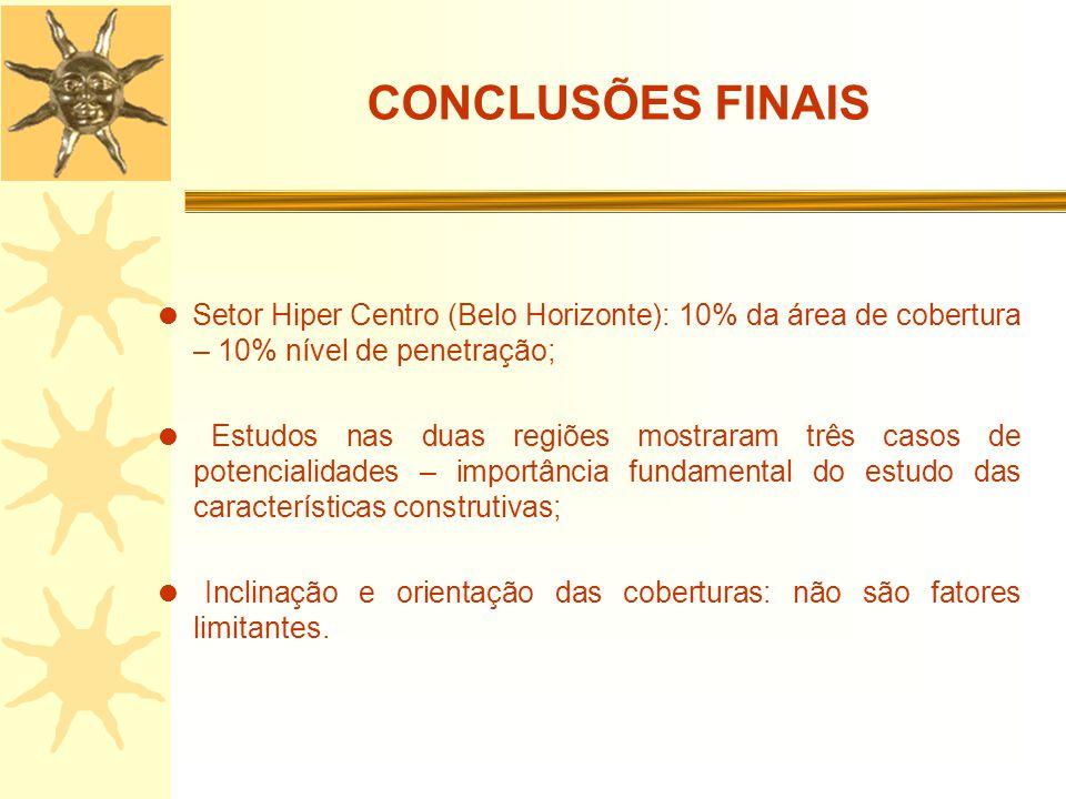CONCLUSÕES FINAIS  Setor Hiper Centro (Belo Horizonte): 10% da área de cobertura – 10% nível de penetração;