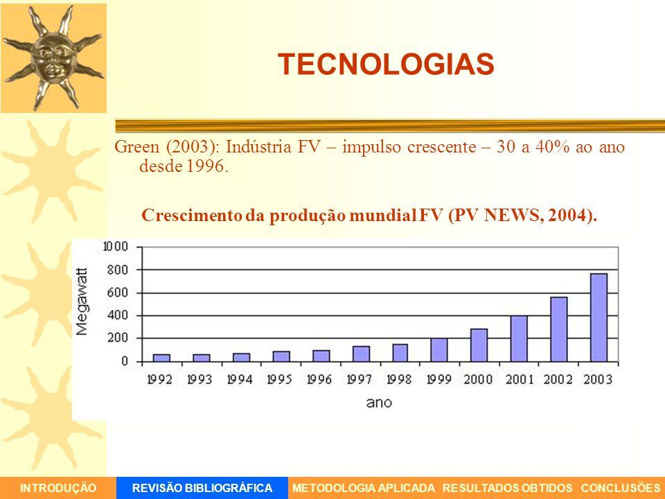 TECNOLOGIAS Green (2003): Indústria FV – impulso crescente – 30 a 40% ao ano desde 1996. Crescimento da produção mundial FV (PV NEWS, 2004).