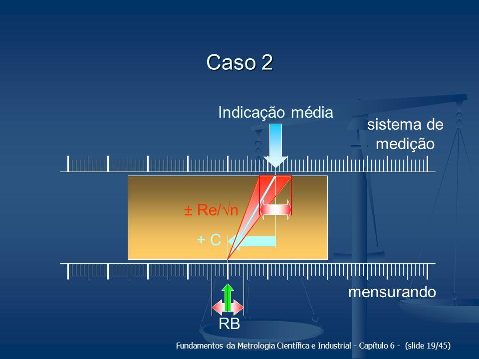 Caso 2 Indicação média sistema de medição ± Re/√n + C mensurando RB