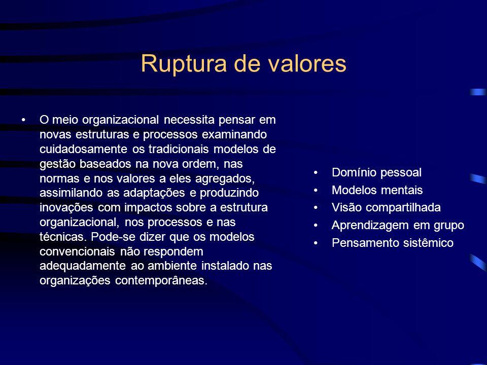 Ruptura de valores