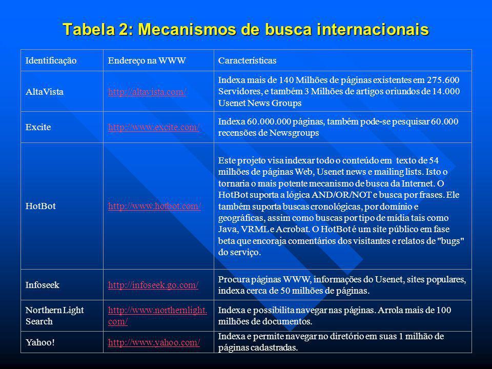 Tabela 2: Mecanismos de busca internacionais