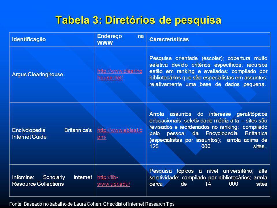 Tabela 3: Diretórios de pesquisa
