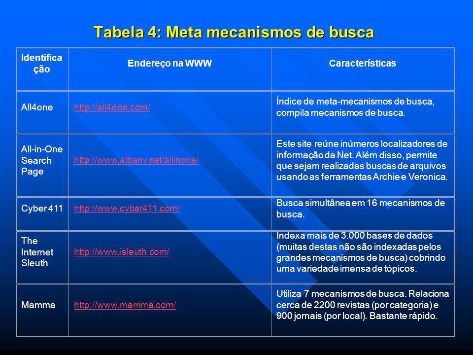 Tabela 4: Meta mecanismos de busca