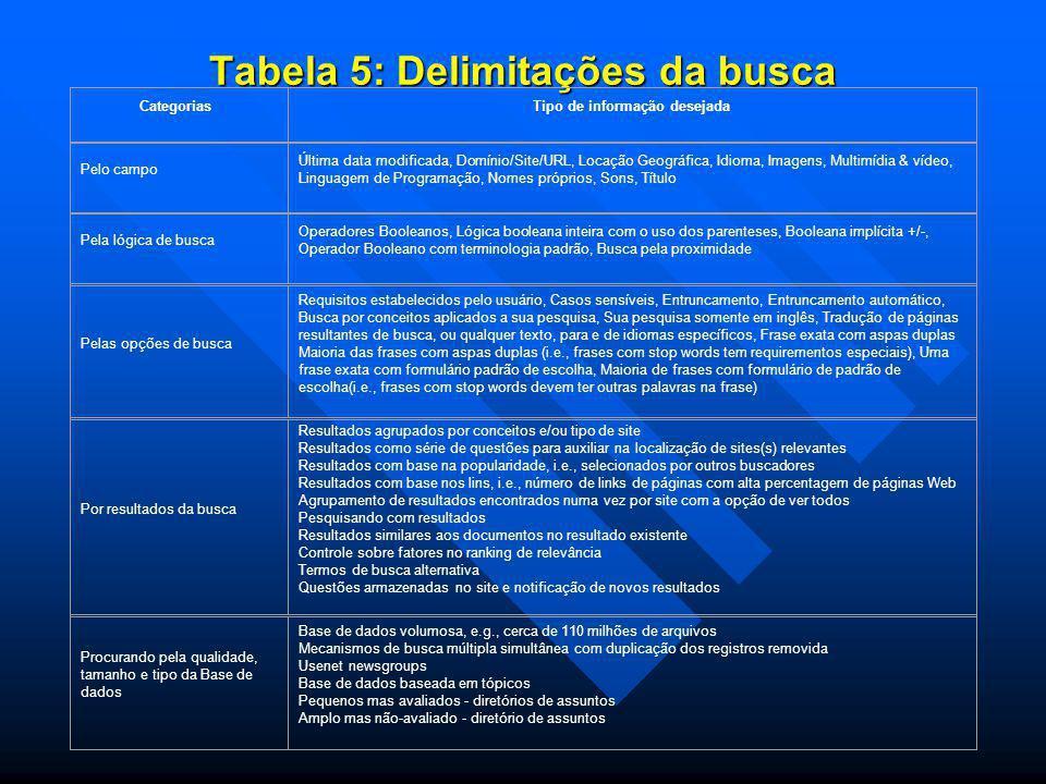 Tabela 5: Delimitações da busca