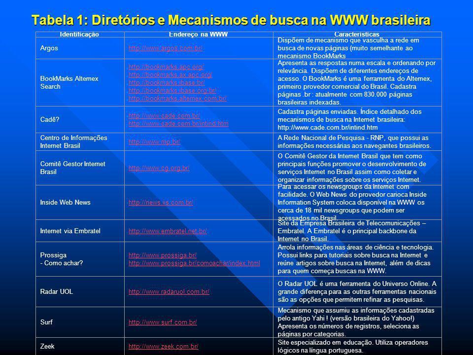 Tabela 1: Diretórios e Mecanismos de busca na WWW brasileira