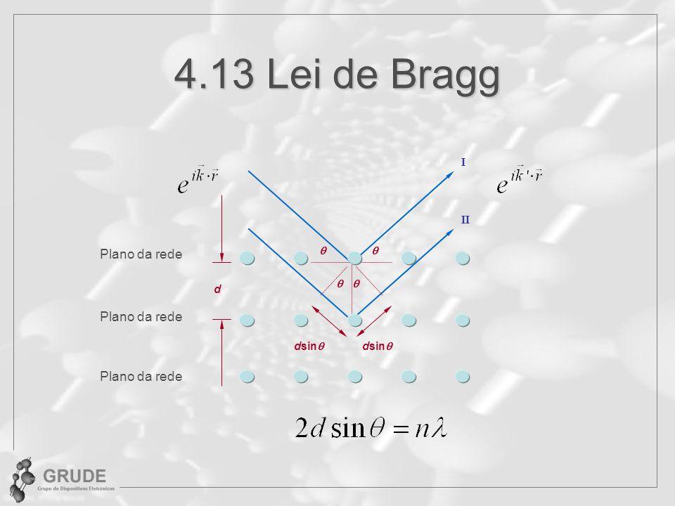 4.13 Lei de Bragg Plano da rede Plano da rede Plano da rede I II q d