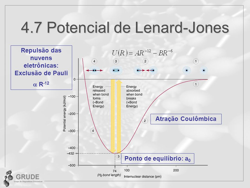 4.7 Potencial de Lenard-Jones