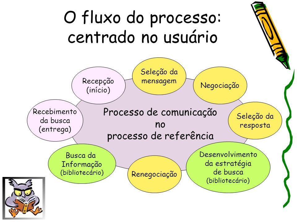 O fluxo do processo: centrado no usuário