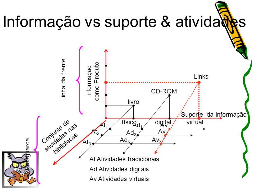 Informação vs suporte & atividades