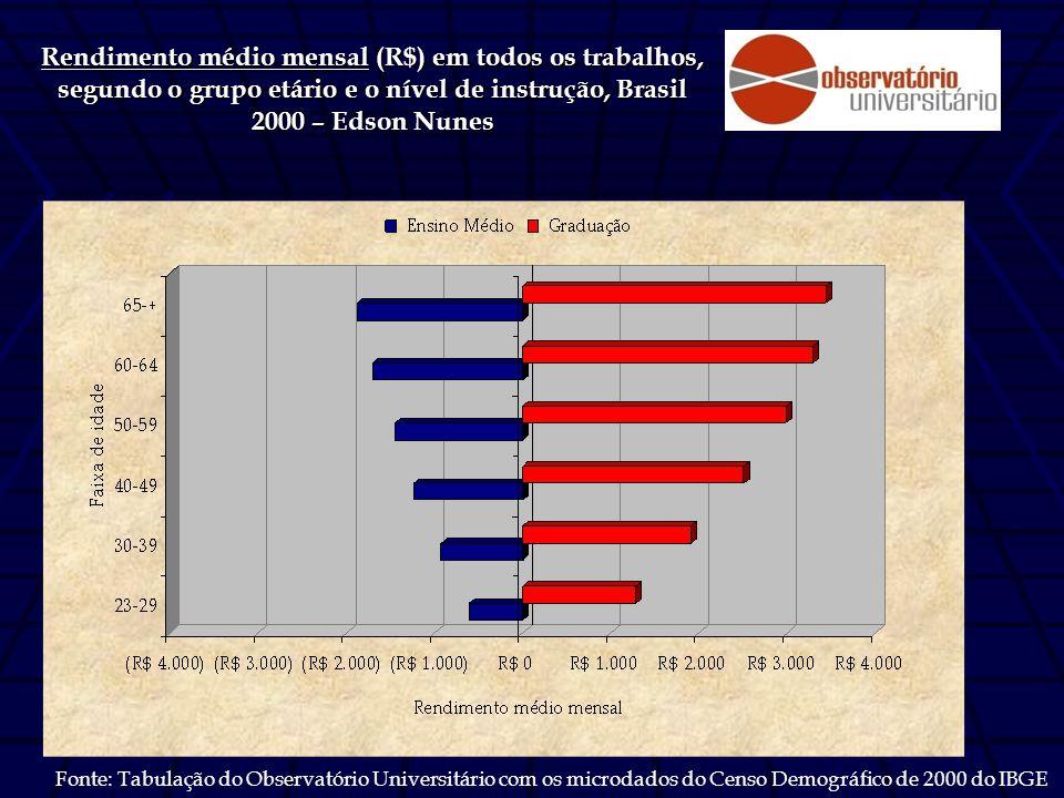Rendimento médio mensal (R$) em todos os trabalhos, segundo o grupo etário e o nível de instrução, Brasil 2000 – Edson Nunes