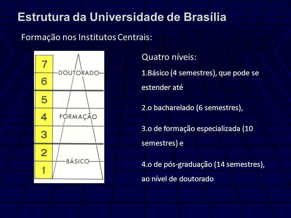 Estrutura da Universidade de Brasília