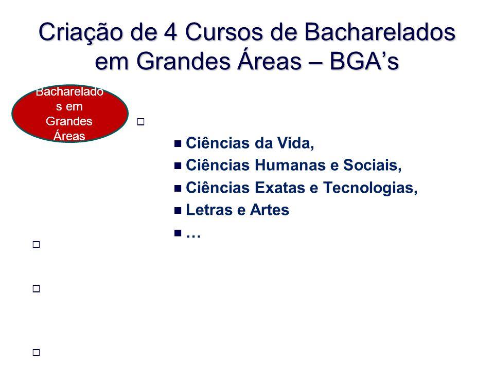 Criação de 4 Cursos de Bacharelados em Grandes Áreas – BGA's