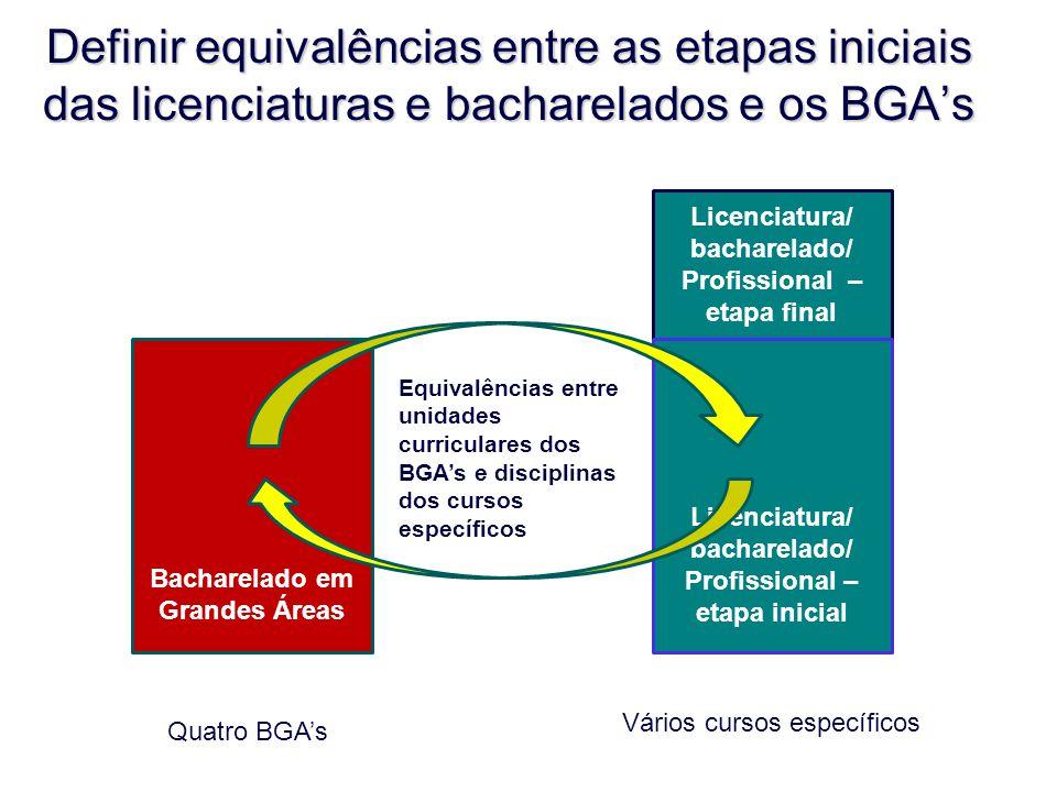 Definir equivalências entre as etapas iniciais das licenciaturas e bacharelados e os BGA's
