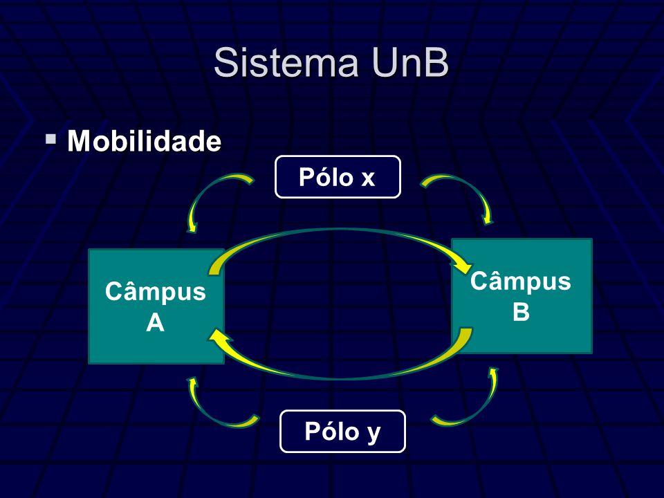 Sistema UnB Mobilidade Pólo x Câmpus B Câmpus A Pólo y