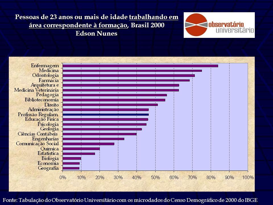 Pessoas de 23 anos ou mais de idade trabalhando em área correspondente à formação, Brasil 2000 Edson Nunes