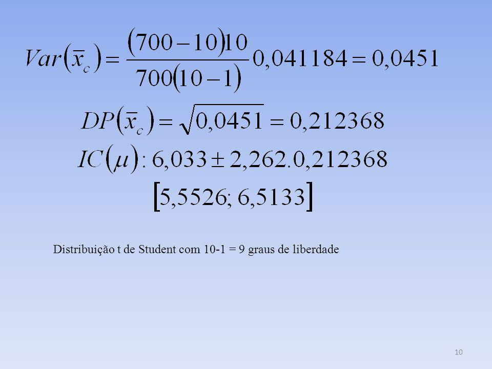 Distribuição t de Student com 10-1 = 9 graus de liberdade