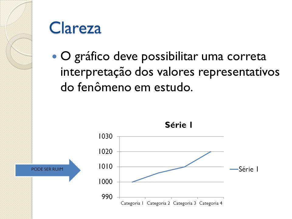 Clareza O gráfico deve possibilitar uma correta interpretação dos valores representativos do fenômeno em estudo.