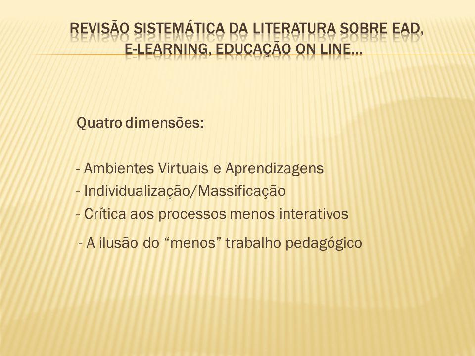 Revisão Sistemática da literatura sobre EaD, E-learning, Educação on line...