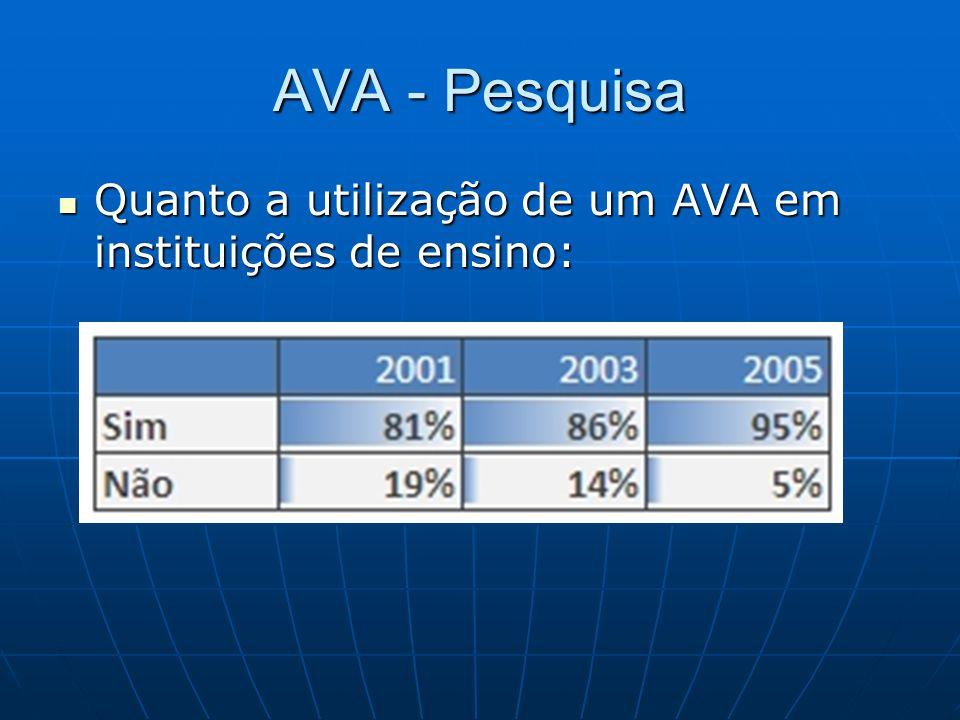 AVA - Pesquisa Quanto a utilização de um AVA em instituições de ensino: