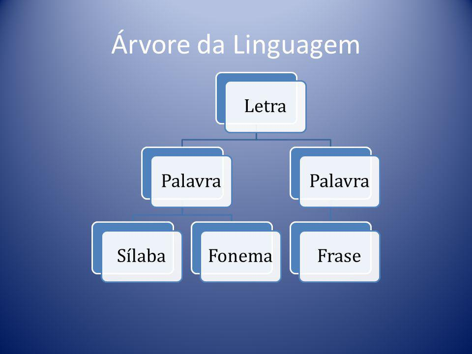 Árvore da Linguagem Letra Palavra Sílaba Fonema Frase