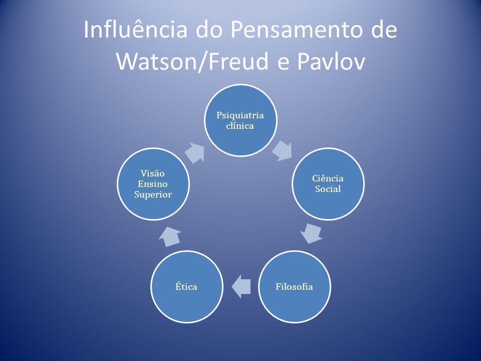 Influência do Pensamento de Watson/Freud e Pavlov