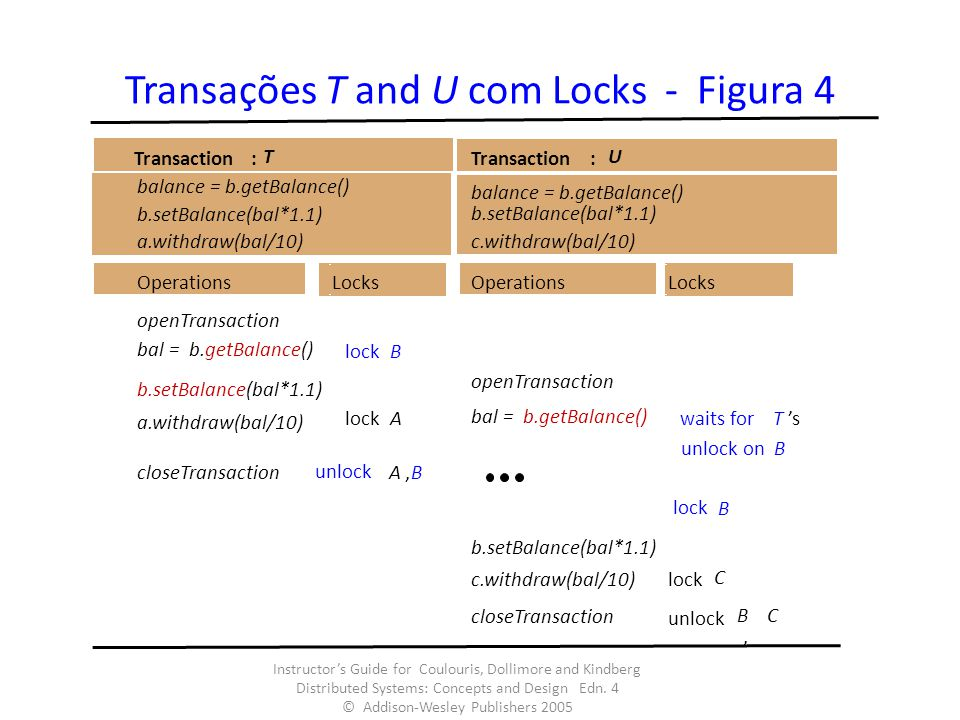 Transações T and U com Locks - Figura 4