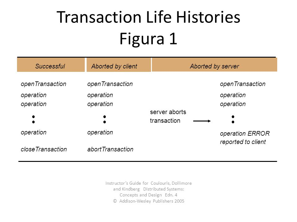 Transaction Life Histories Figura 1
