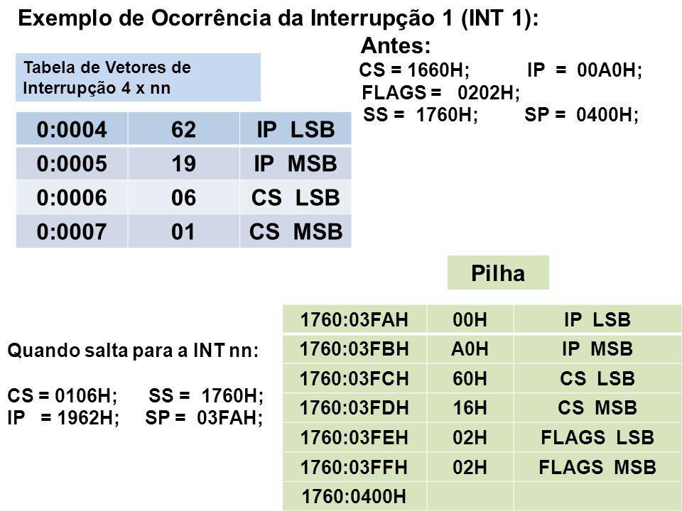 Exemplo de Ocorrência da Interrupção 1 (INT 1): Antes: